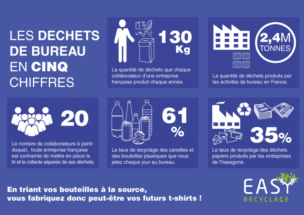statistiques easy recyclage